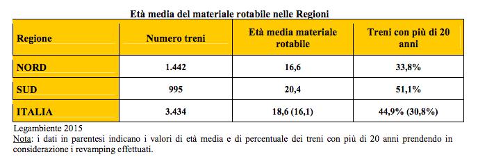 età media materiale rotabile