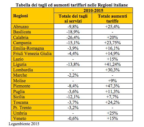 tagli e aumenti regioni italiane