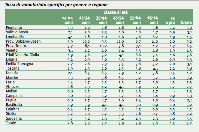 tassi di volontariato genere e regione